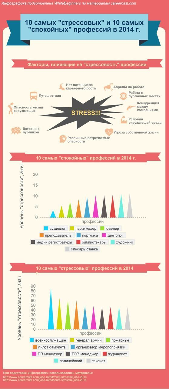 less stressful careers (2)