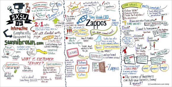zappos-business-model